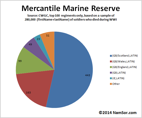20140801_Scottish_WWI_Onomastic_PieChart_MercantileMarineReserve_v001