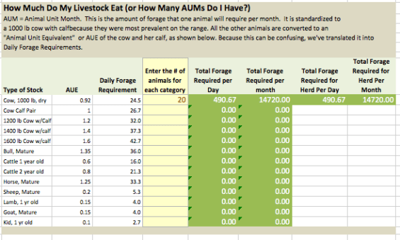 How much do my livestock eat?