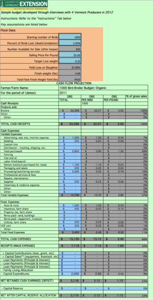 To see how the figures work out for you and your operation, download this spreadsheet.  It comes with a sample budget and a budget you can adjust for your own operation.