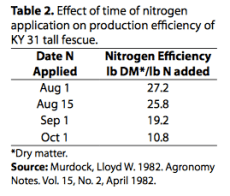 Effect of time of nitrogen application on production efficiency