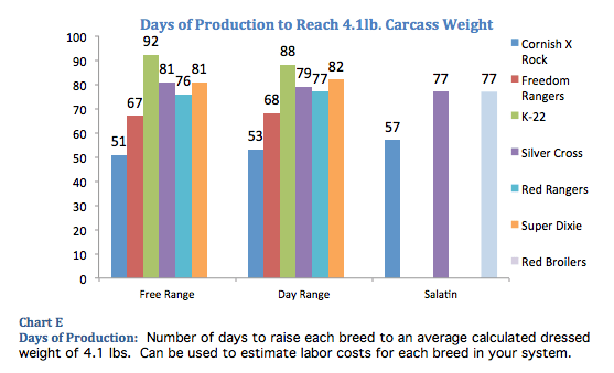 Days for Chicken to Reach Production Weight