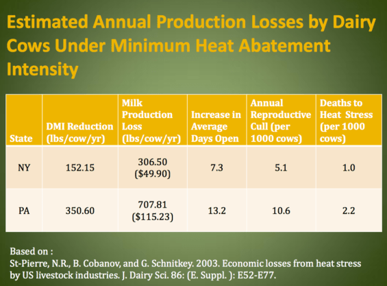 Dairy Production Losses Due to Heat Stress