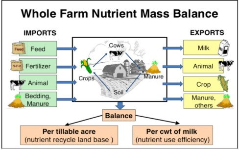 WholeFarmNutrientBalance