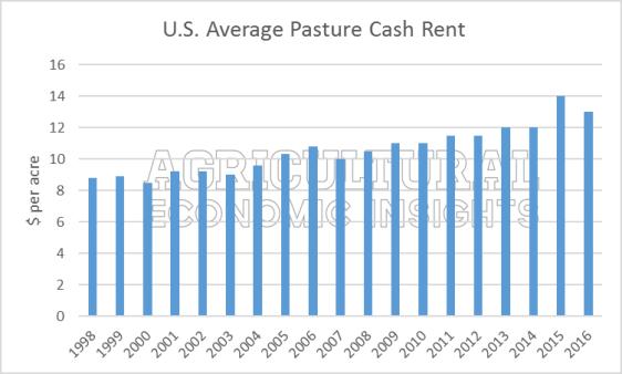 pasture-rental-rates-trend