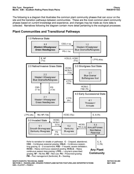 mlra-state-and-transition-models