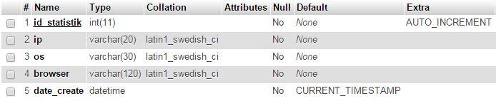 table-statistik-pengunjung-website