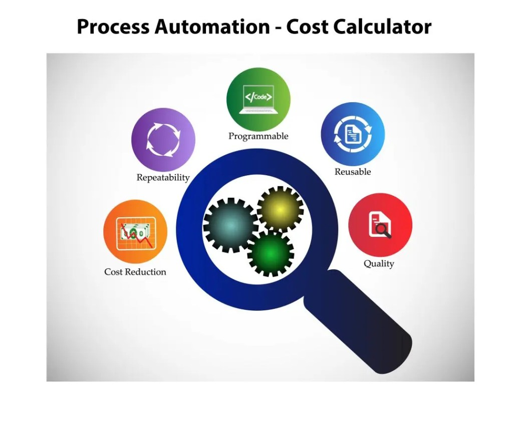RPA Process Cost Calculator - ONQU Solutions