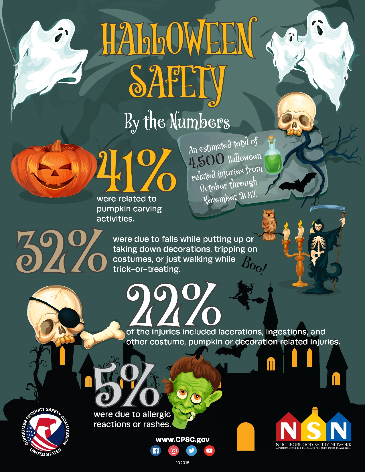 Onsafety Safety Tips For A Diy Halloween