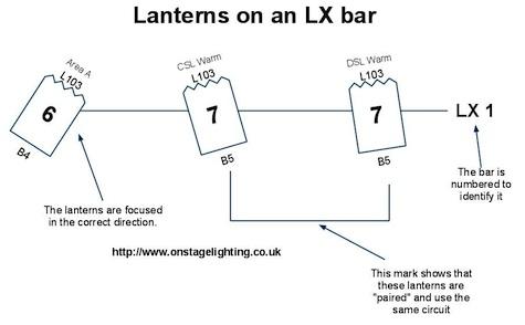 stage lighting plan lighting design