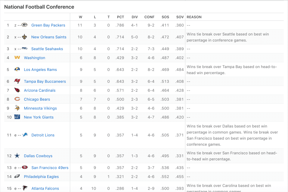 NFC Playoff Picture