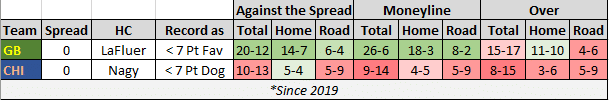 Green Bay is 6-4 against the spread since 2019 when a less than 7 point road favorite. 18-3 straight up. 4-6 on the over.  Chicago is 5-4 against the spread since 2019 when a less than 7 point home underdog. 4-5 straight up. 3-6 on the over.
