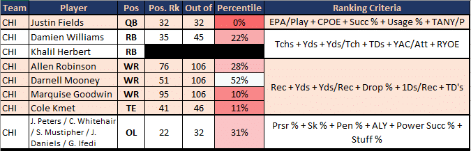 Bears Positional Ranks on Offense.  Strengths: Nothing notable