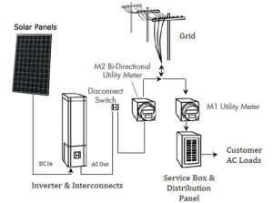 How to install solar panels | Ontario Solar Installers