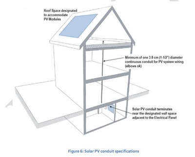 solar pv conduit specifications