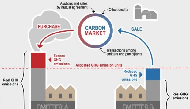 What Is Emissions Trading? | Emissions Trading Resources | US EPA