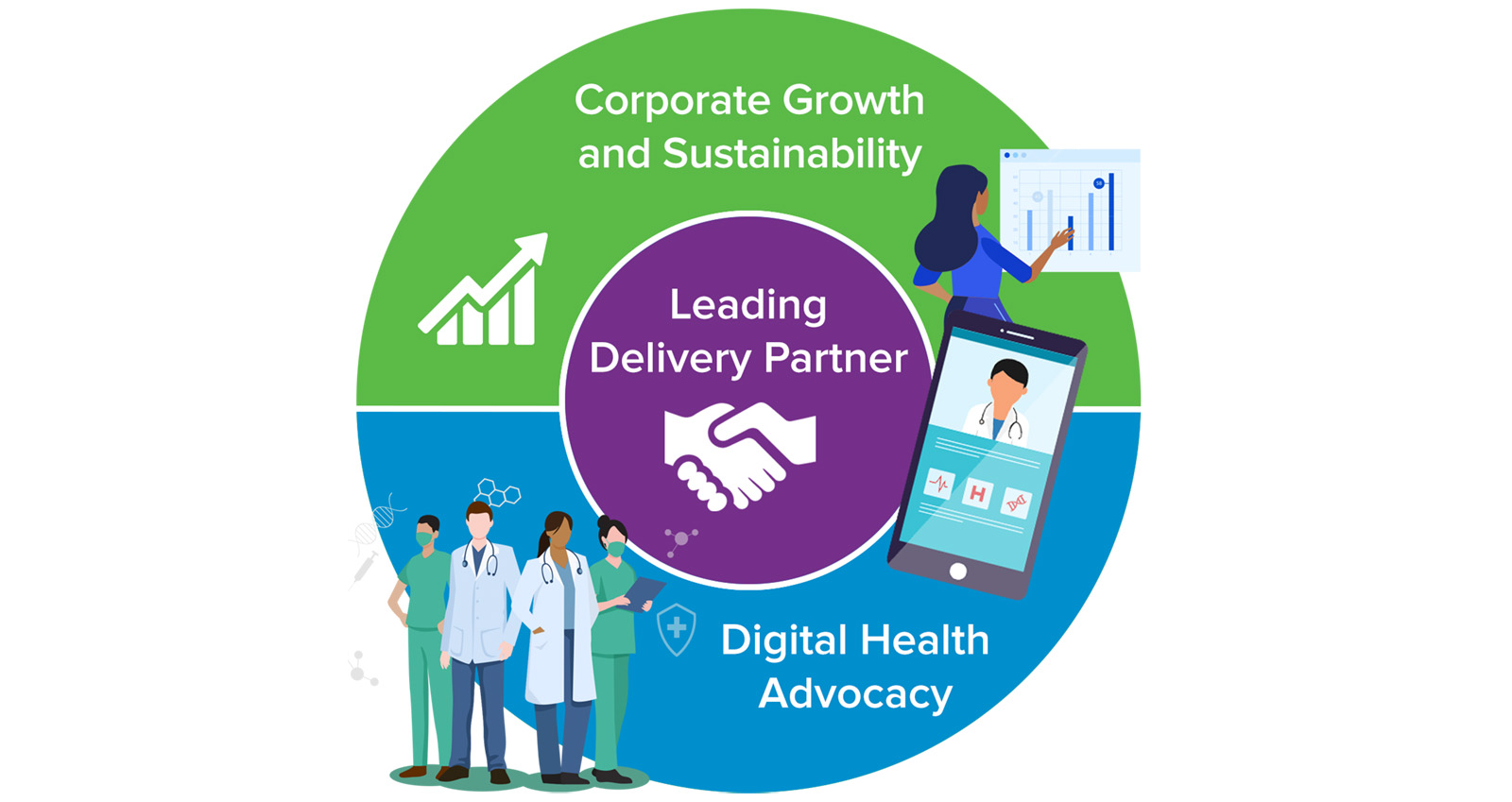 Accelerating Digital Health through OntarioMD's 2020-25 Strategic Plan