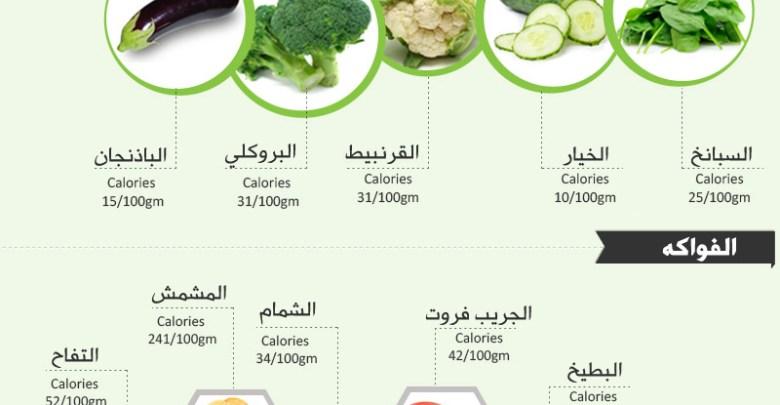 اطعمة سالبة السعرات الحرارية تساعدك على خفض وزنك بزيادة اكلك