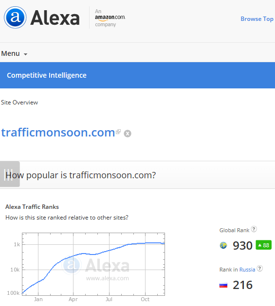 Alexa ranking top 1000