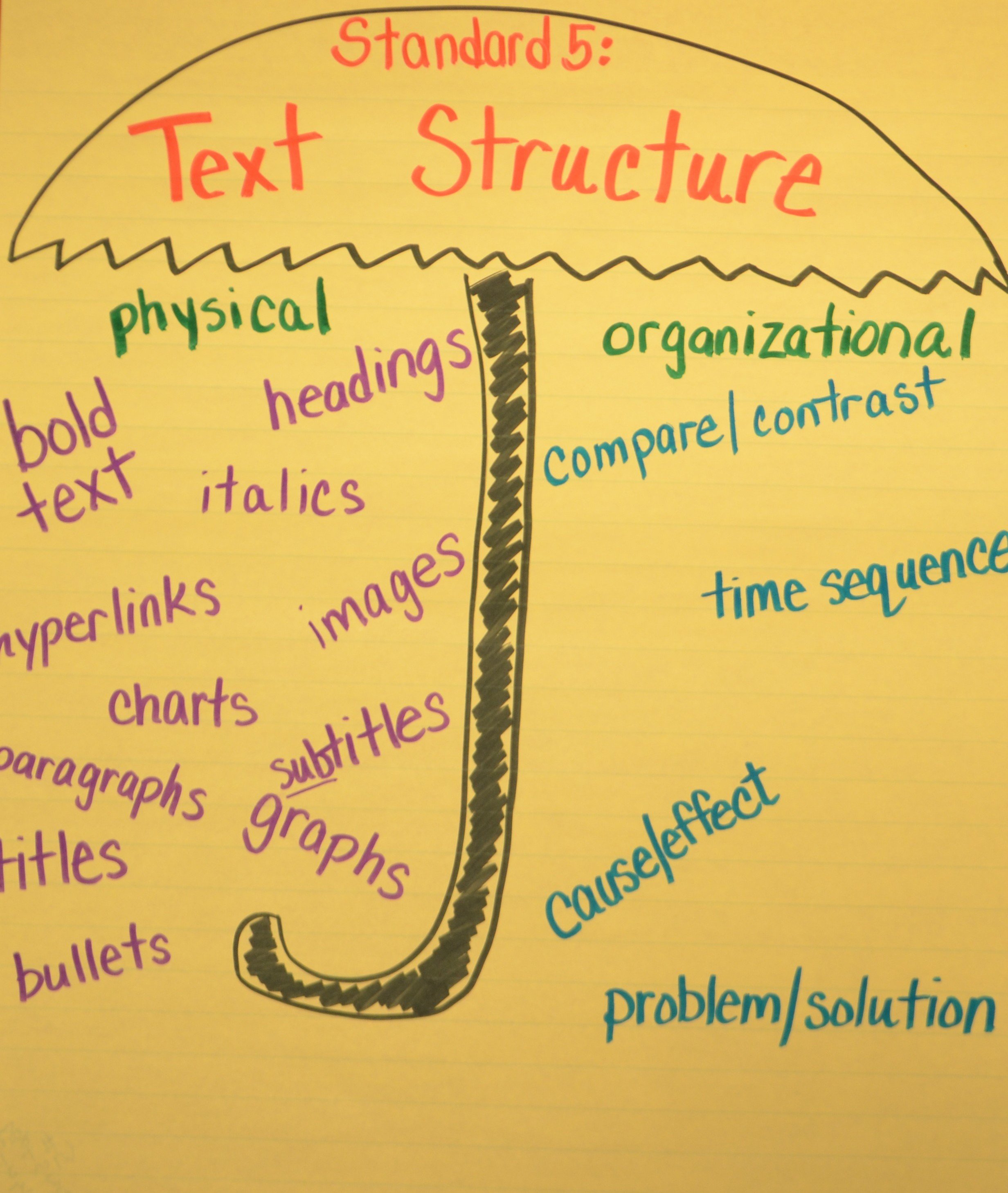 Teaching The Text Structure Standard Ri5 In The