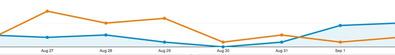 The Orange line is previous week before optimisation...(gulp!)