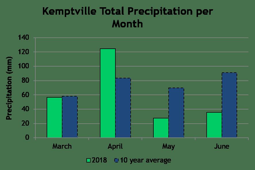 KemptvilleTP June18