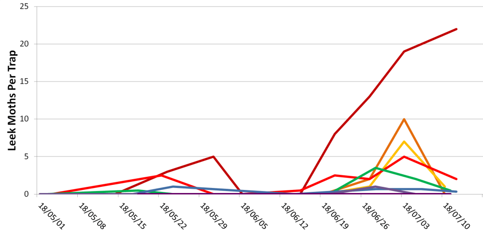 Fig1-Leek moth counts from traps in Southwestern Ontario to July 10, 2018