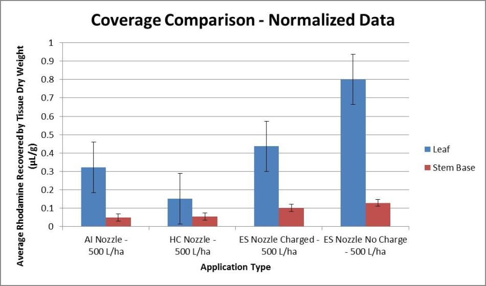 ESS_Coverage_Normalized