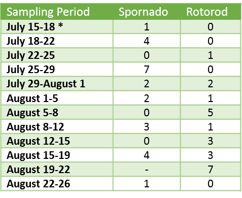 Aug 28.2019 LB Spore Trap results table