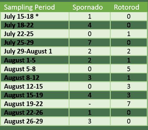 Sept.4.2019 LB Spore Trap results table