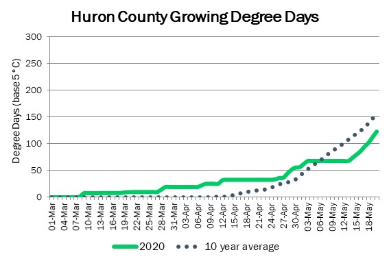 huron_GDD_may21_2020