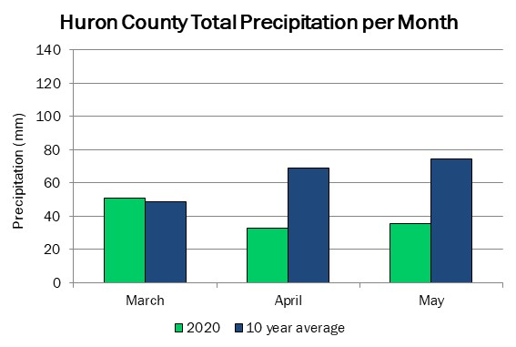 huron_precip_may21_2020