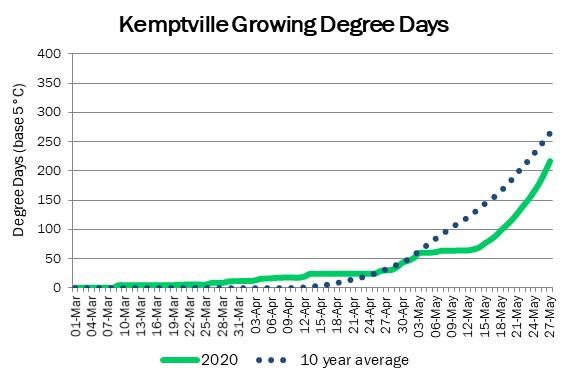 kemptville_GDD_may27