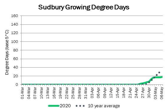 sudbury_DD_may7