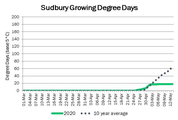 sudbury_GDD_may142020