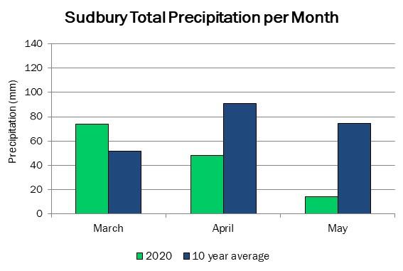sudbury_precip_may7
