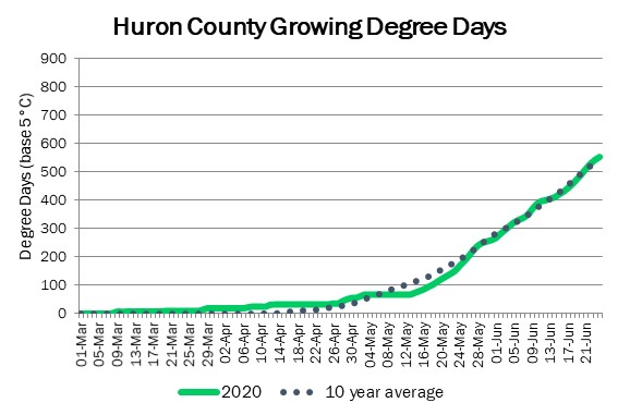 huron_GDD_jun24
