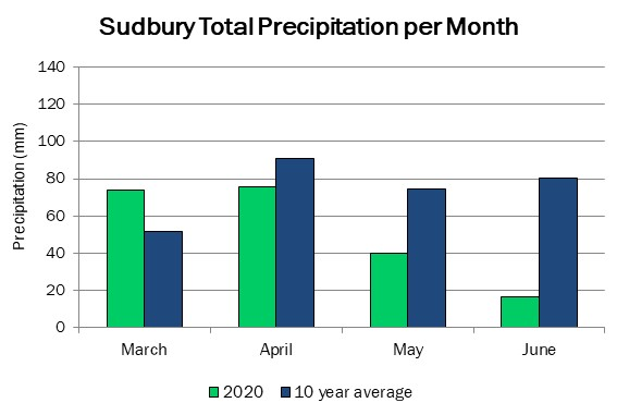 sudbury_precip_jun11