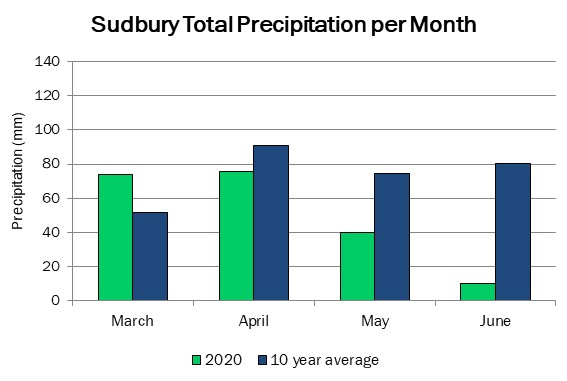 sudbury_precip_jun4