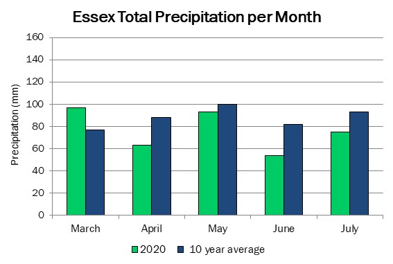essex_precip_jul23