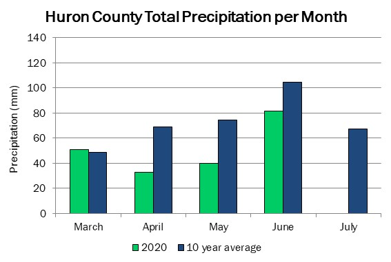 huron_precip_jul9