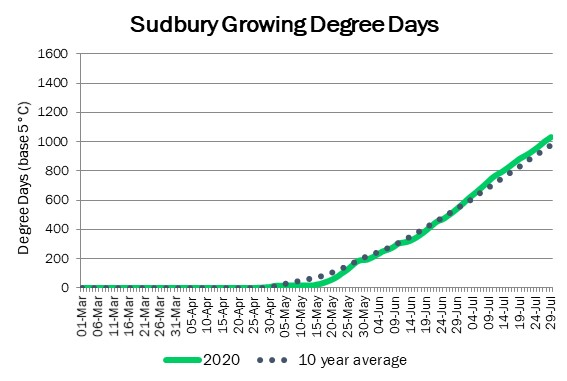 sudbury_GDD_jul30