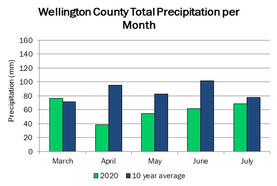 wellington_precip_jul23