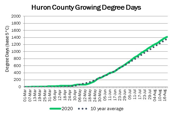 huron_GDD_aug20