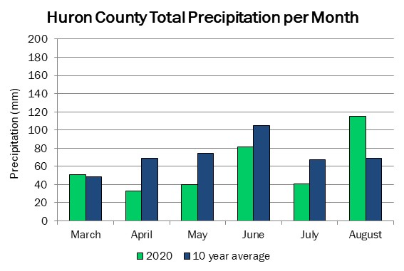 huron_precip_aug20