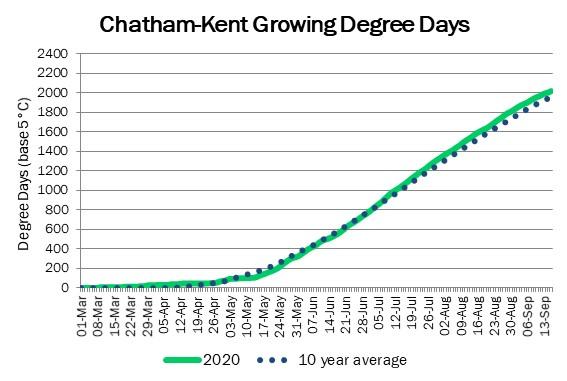 chatham_GDD_sep17
