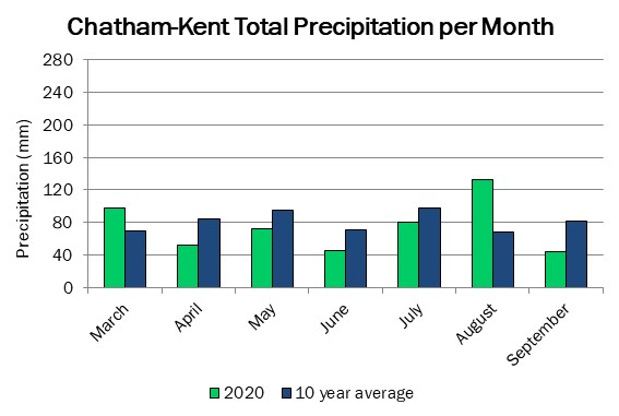 chatham_precip_sep10