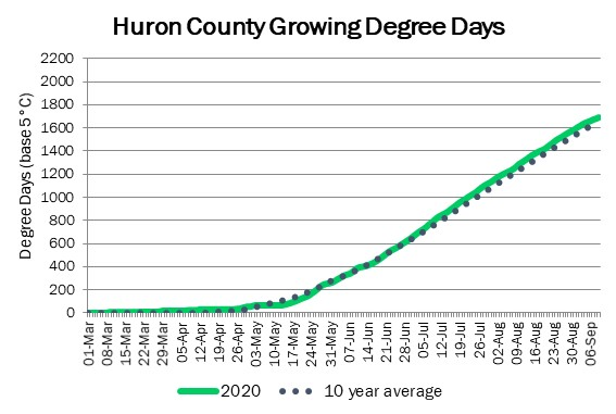 huron_GDD_sep10
