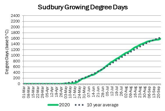 sudbury_GDD_sep24