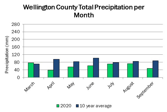 wellington_precip_sep17