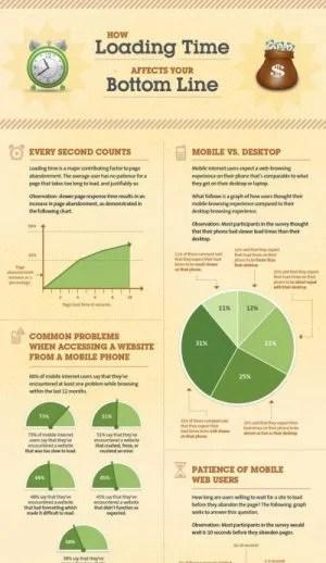 Kissmetrics Loading Time Infographic